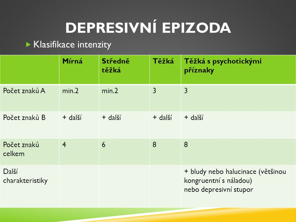 Depresivní epizoda Klasifikace intenzity Mírná Středně těžká Těžká