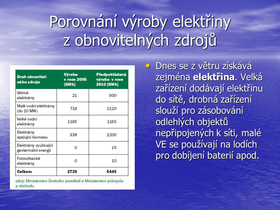 Porovnání výroby elektřiny z obnovitelných zdrojů