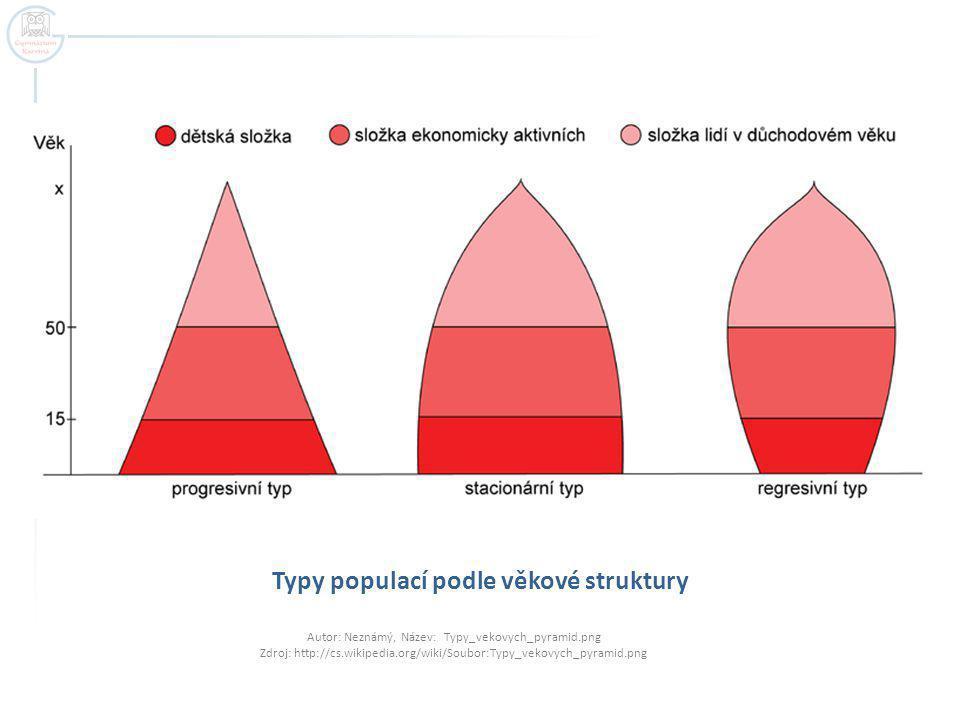 Typy populací podle věkové struktury