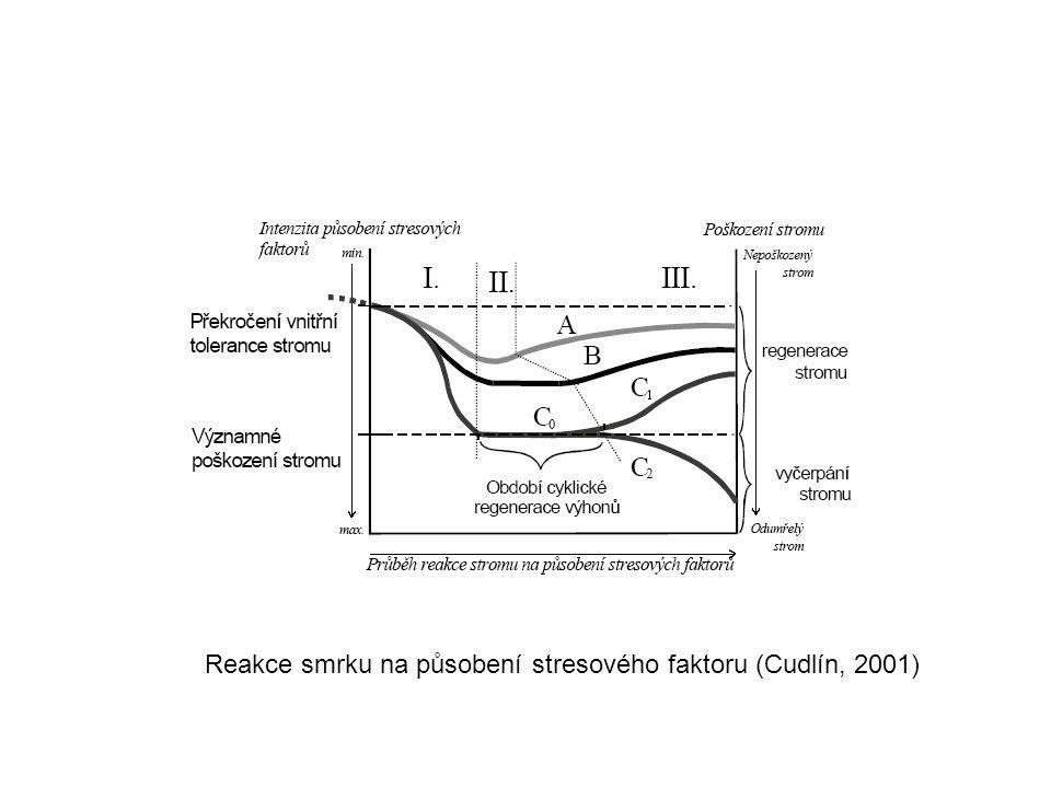 Reakce smrku na působení stresového faktoru (Cudlín, 2001)