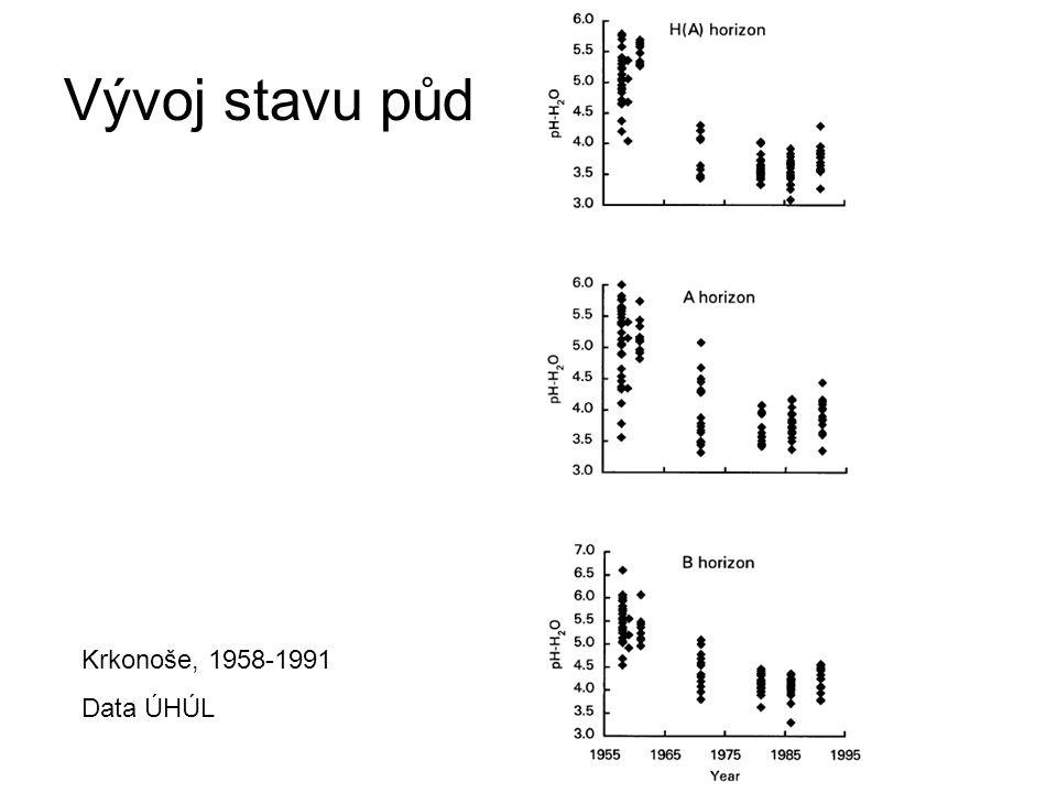 Vývoj stavu půd Krkonoše, 1958-1991 Data ÚHÚL