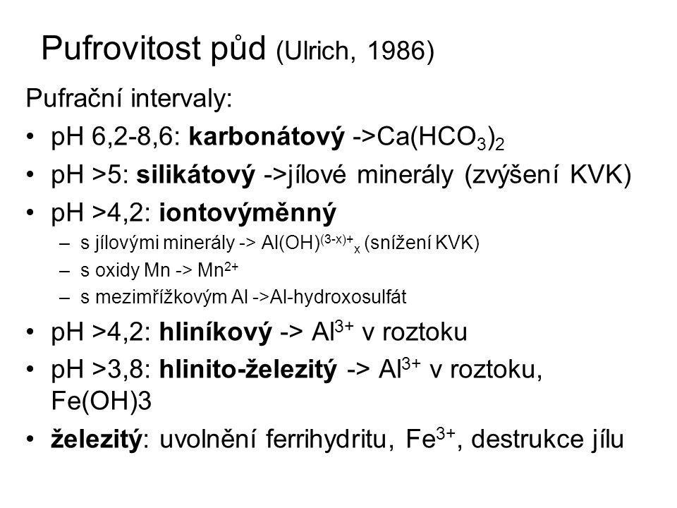 Pufrovitost půd (Ulrich, 1986)