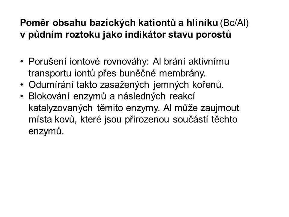 Poměr obsahu bazických kationtů a hliníku (Bc/Al)