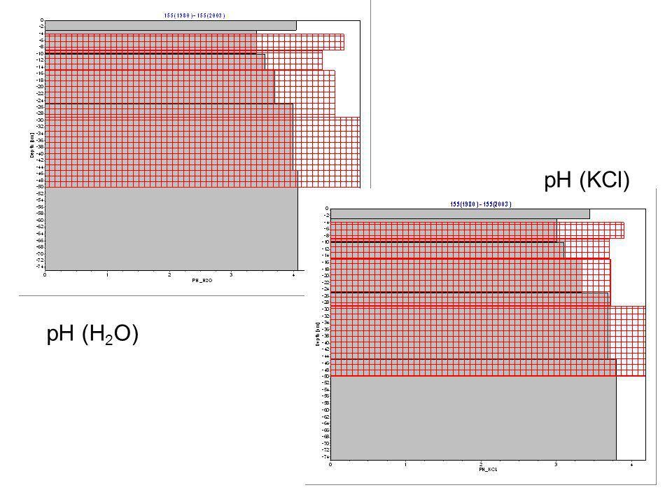 pH (KCl) pH (H2O)