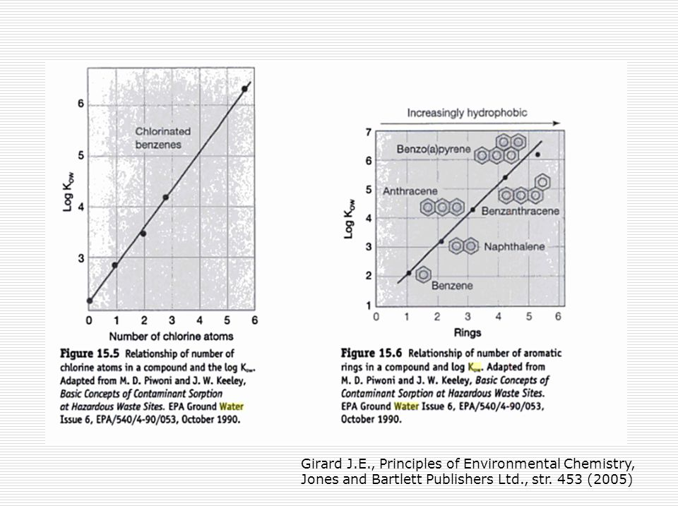 Girard J.E., Principles of Environmental Chemistry, Jones and Bartlett Publishers Ltd., str.