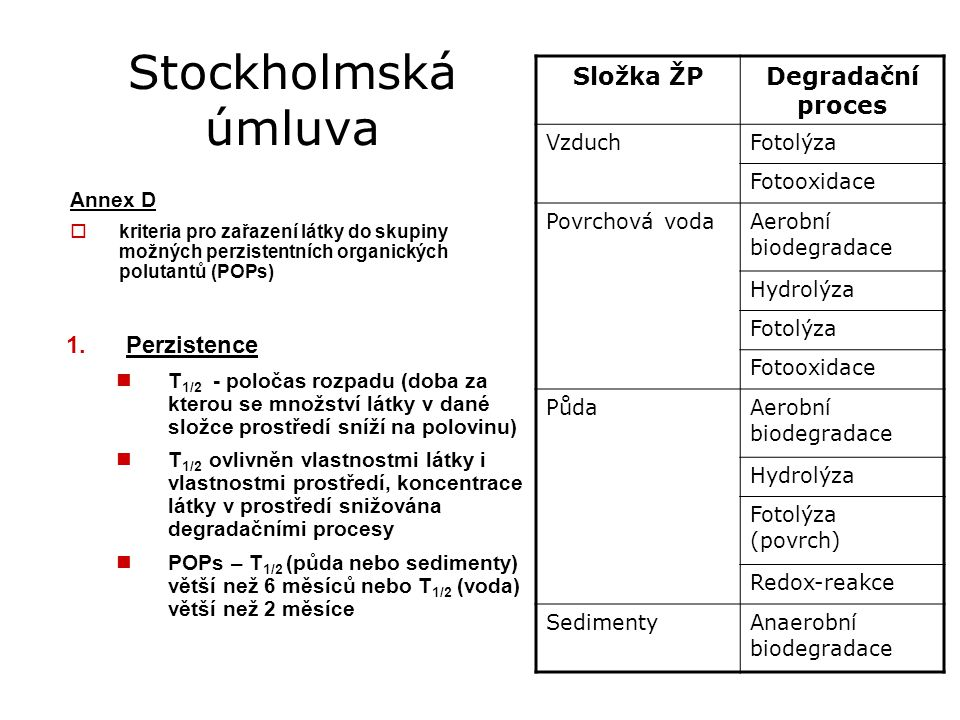 Stockholmská úmluva Složka ŽP Degradační proces Perzistence Vzduch