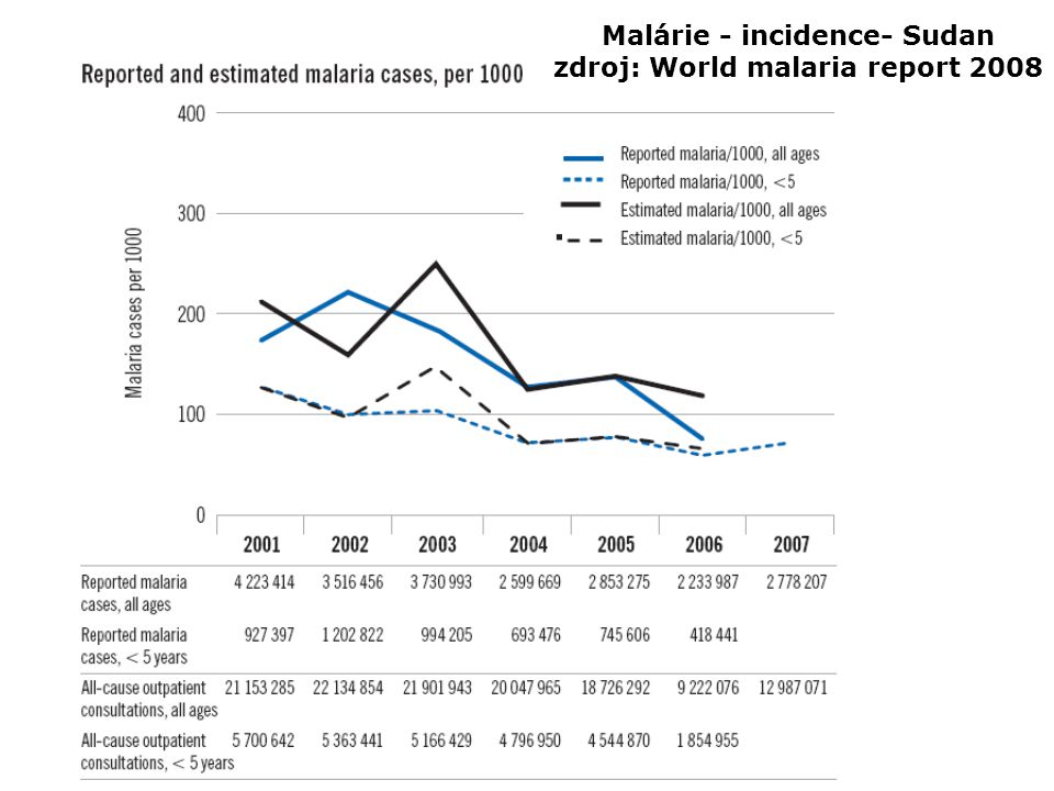 Malárie - incidence- Sudan zdroj: World malaria report 2008