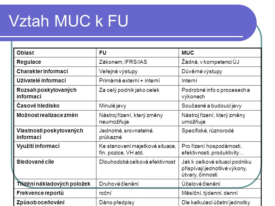 Vztah MUC k FU Oblast FU MUC Regulace Zákonem, IFRS/IAS