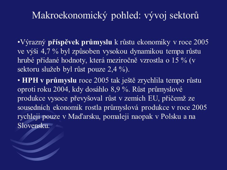 Makroekonomický pohled: vývoj sektorů