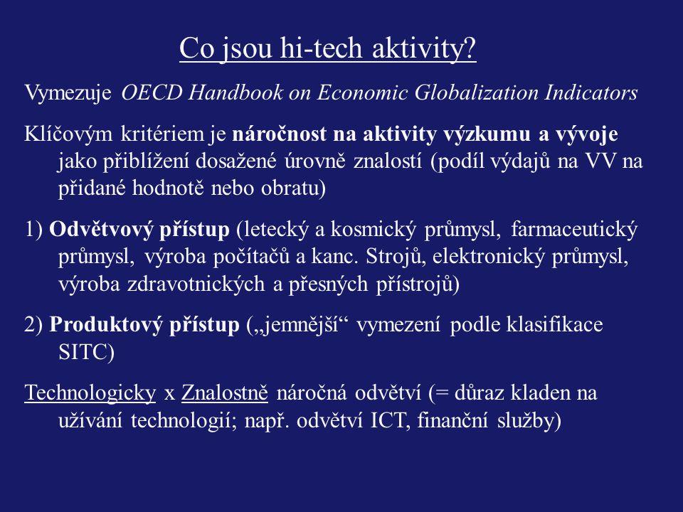 Co jsou hi-tech aktivity