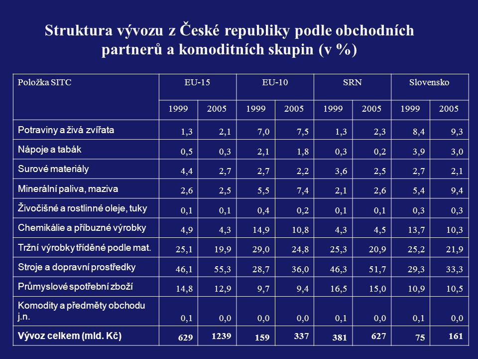 Struktura vývozu z České republiky podle obchodních partnerů a komoditních skupin (v %)