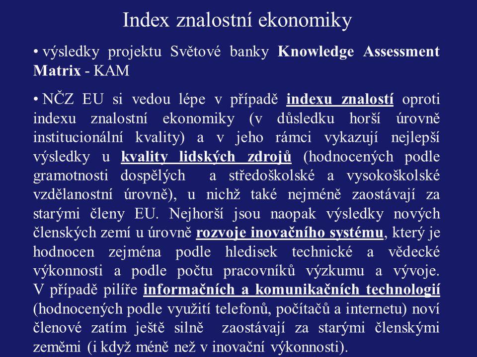Index znalostní ekonomiky