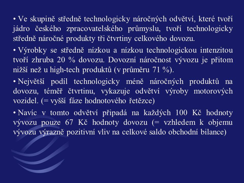 Ve skupině středně technologicky náročných odvětví, které tvoří jádro českého zpracovatelského průmyslu, tvoří technologicky středně náročné produkty tři čtvrtiny celkového dovozu.