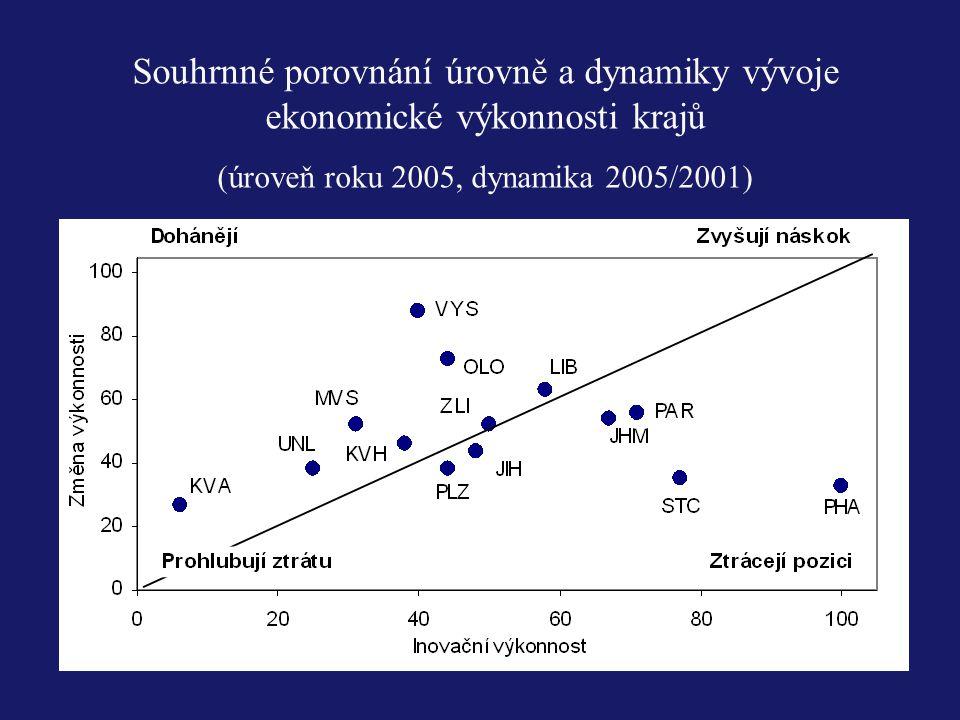 (úroveň roku 2005, dynamika 2005/2001)