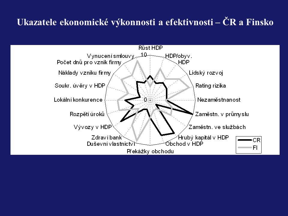 Ukazatele ekonomické výkonnosti a efektivnosti – ČR a Finsko
