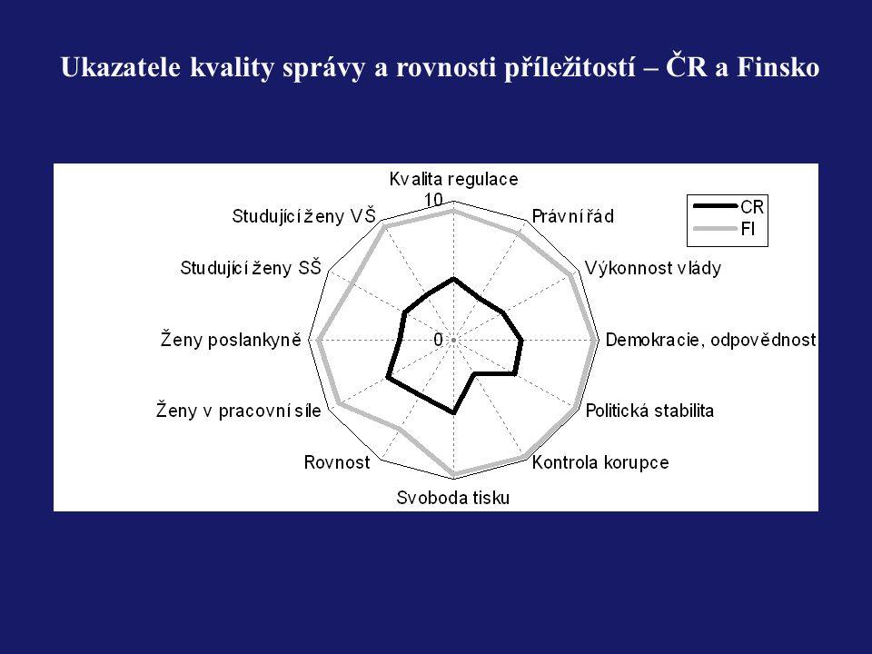 Ukazatele kvality správy a rovnosti příležitostí – ČR a Finsko