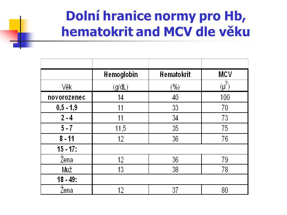 Dolní hranice normy pro Hb, hematokrit and MCV dle věku