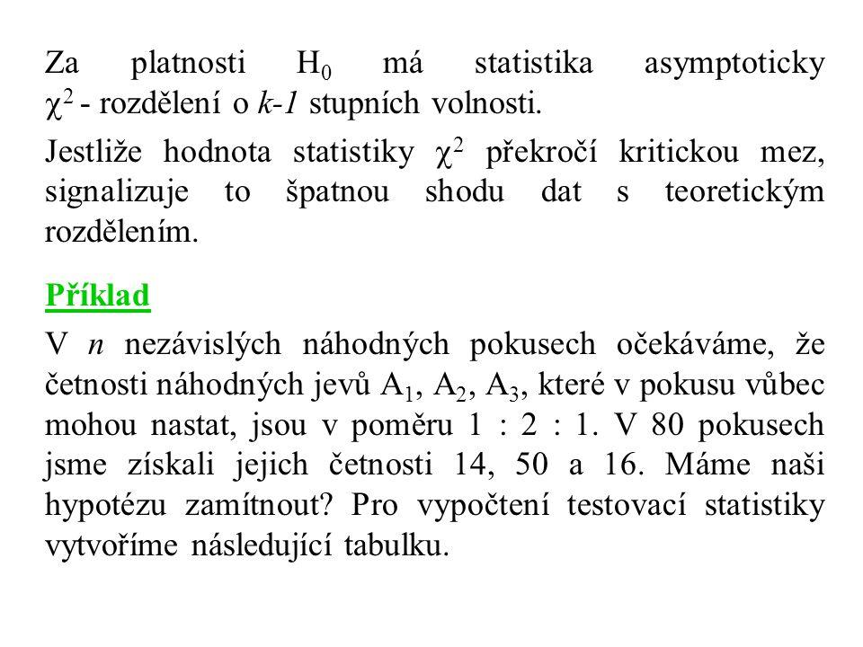 Za platnosti H0 má statistika asymptoticky 2 - rozdělení o k-1 stupních volnosti.