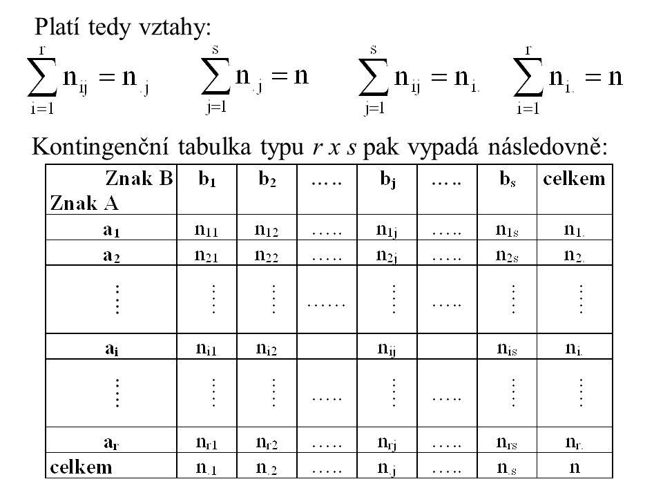 Platí tedy vztahy: Kontingenční tabulka typu r x s pak vypadá následovně: