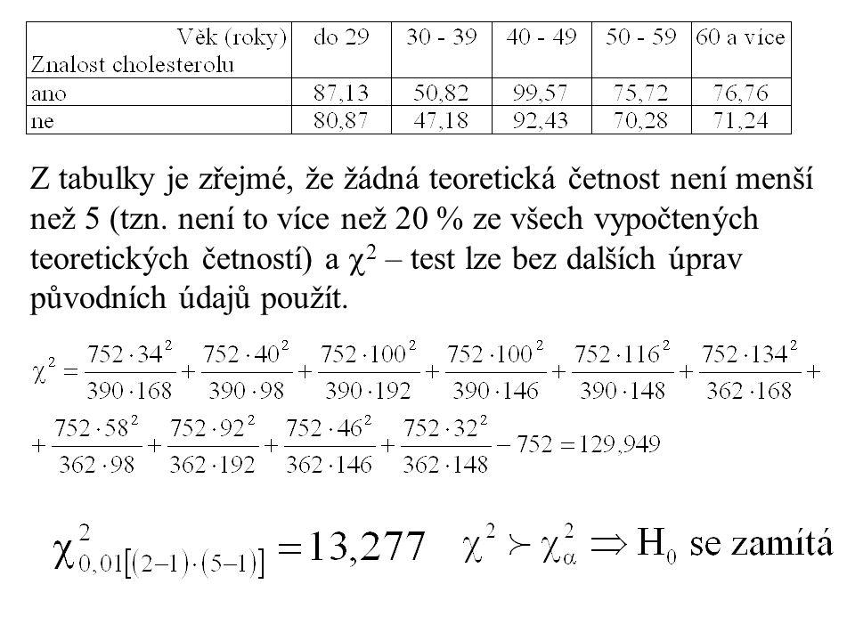 Z tabulky je zřejmé, že žádná teoretická četnost není menší než 5 (tzn