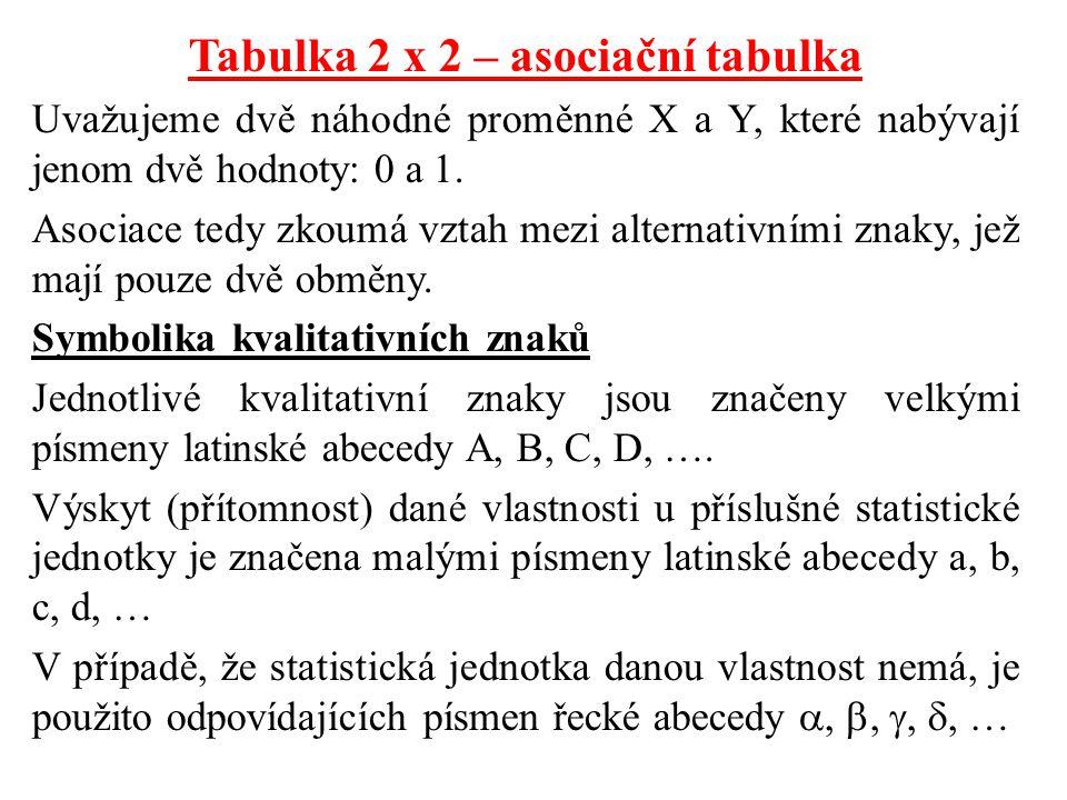 Tabulka 2 x 2 – asociační tabulka