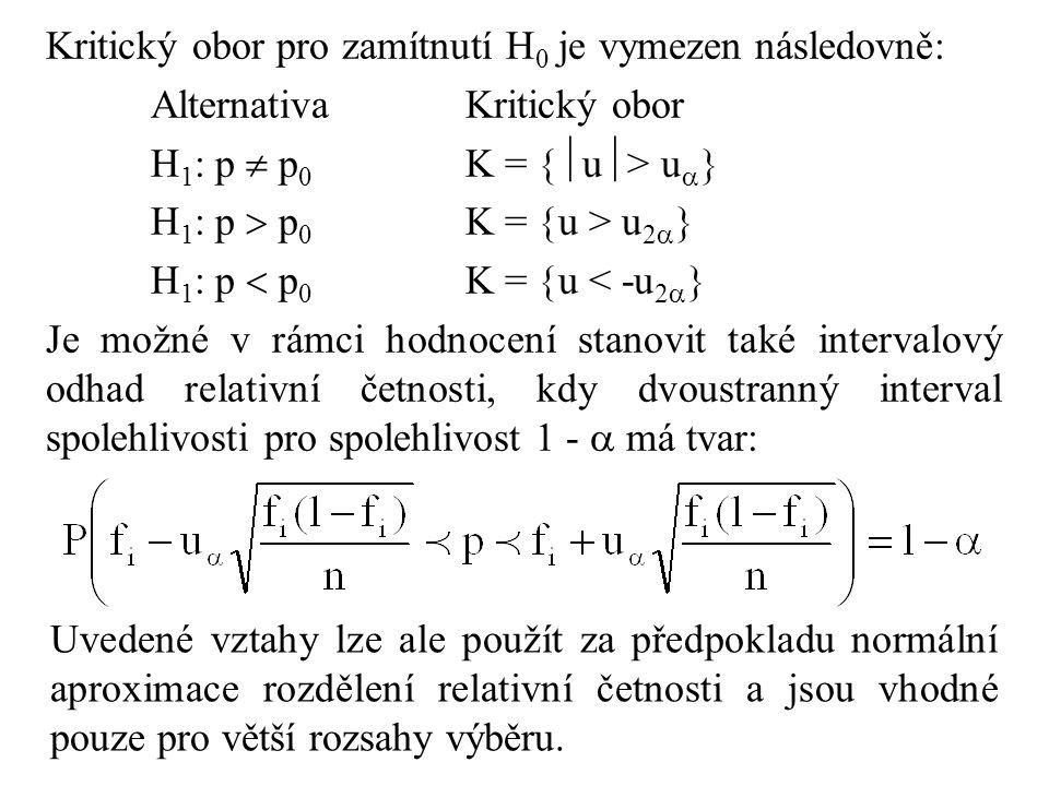 Kritický obor pro zamítnutí H0 je vymezen následovně: