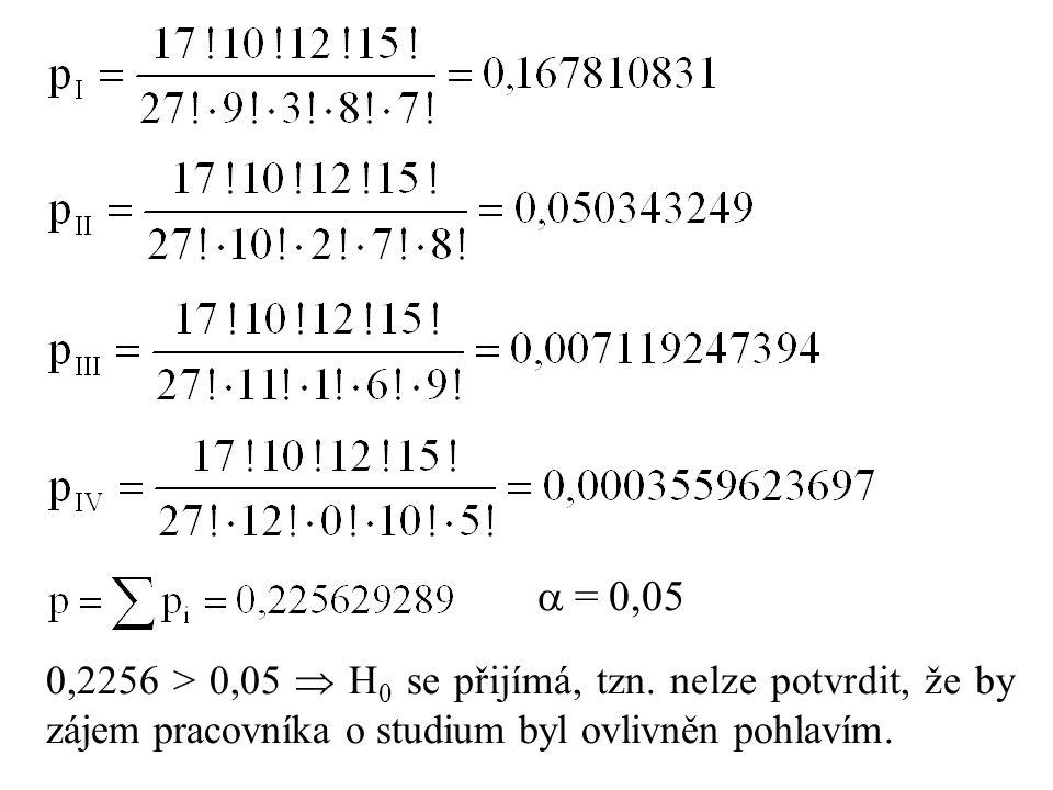  = 0,05 0,2256 > 0,05  H0 se přijímá, tzn.