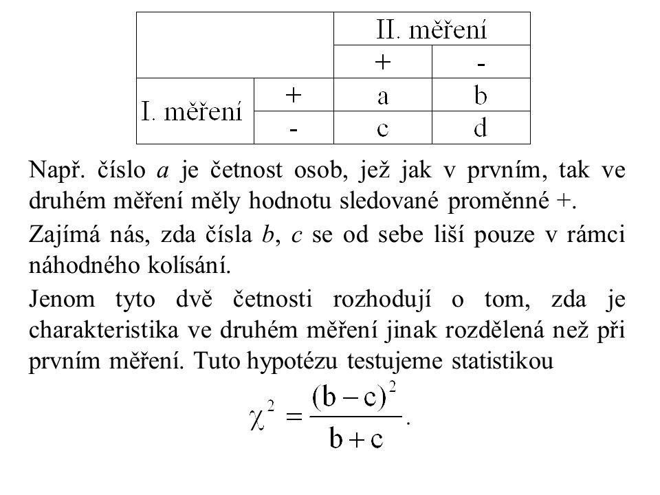 Např. číslo a je četnost osob, jež jak v prvním, tak ve druhém měření měly hodnotu sledované proměnné +.