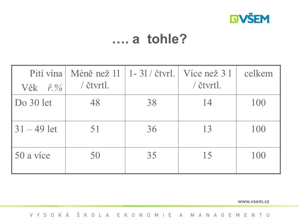 …. a tohle Pití vína Věk ř.% Méně než 1l / čtvrtl. 1- 3l / čtvrl.