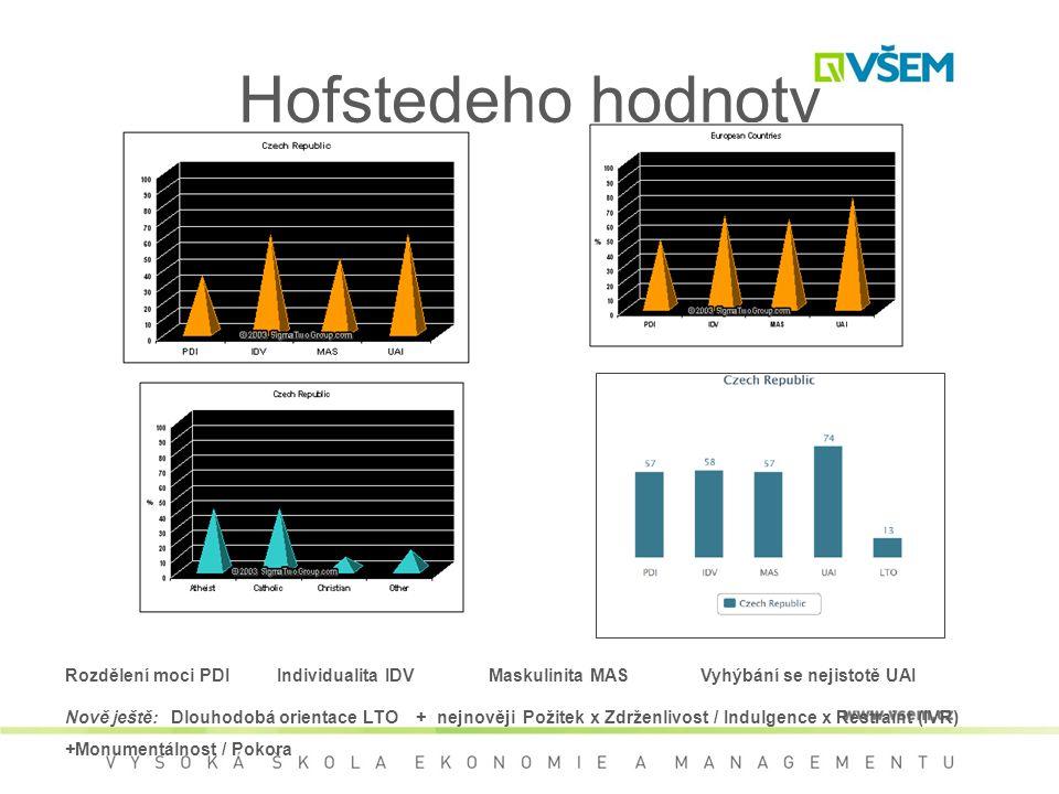 Hofstedeho hodnoty Rozdělení moci PDI Individualita IDV Maskulinita MAS Vyhýbání se nejistotě UAI.