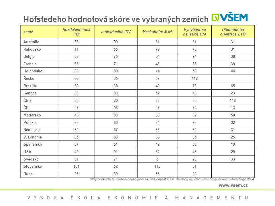 Hofstedeho hodnotová skóre ve vybraných zemích