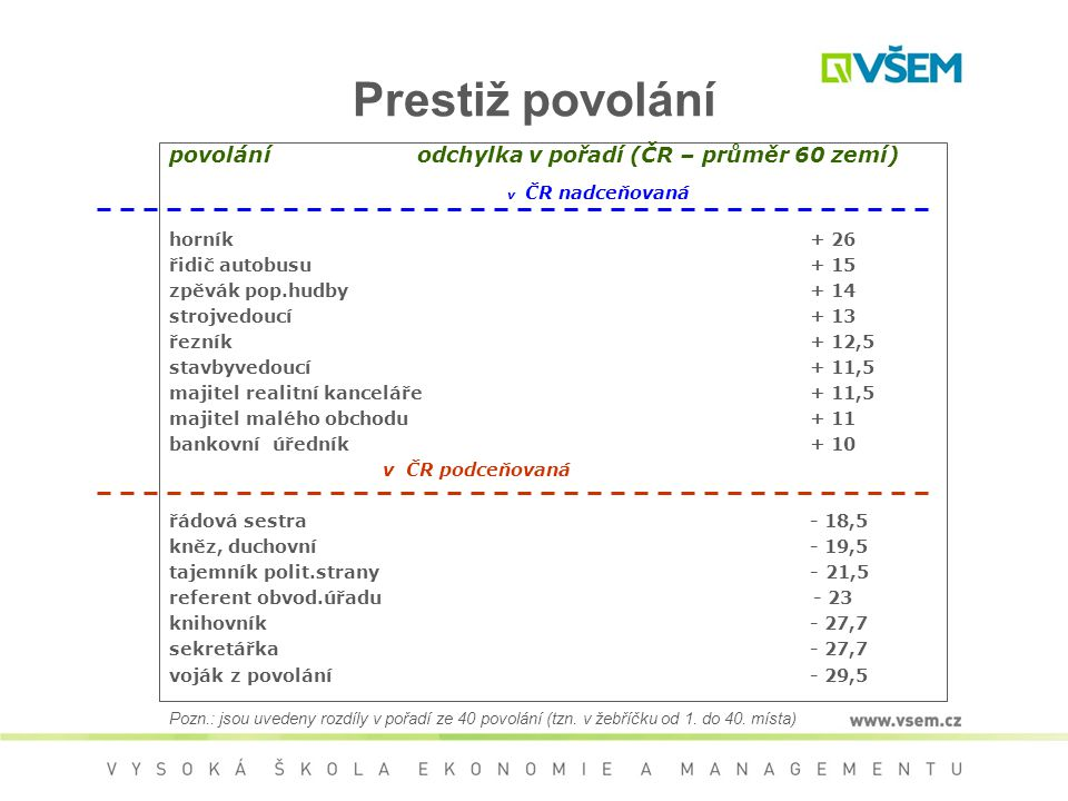 Prestiž povolání povolání odchylka v pořadí (ČR – průměr 60 zemí)