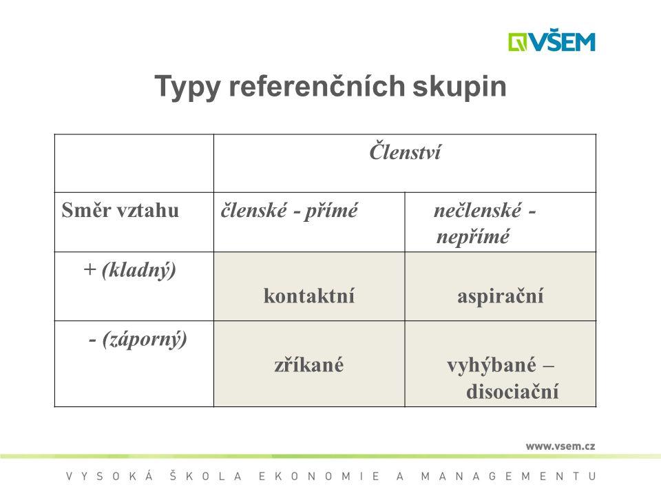 Typy referenčních skupin