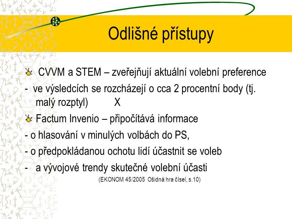 Odlišné přístupy CVVM a STEM – zveřejňují aktuální volební preference
