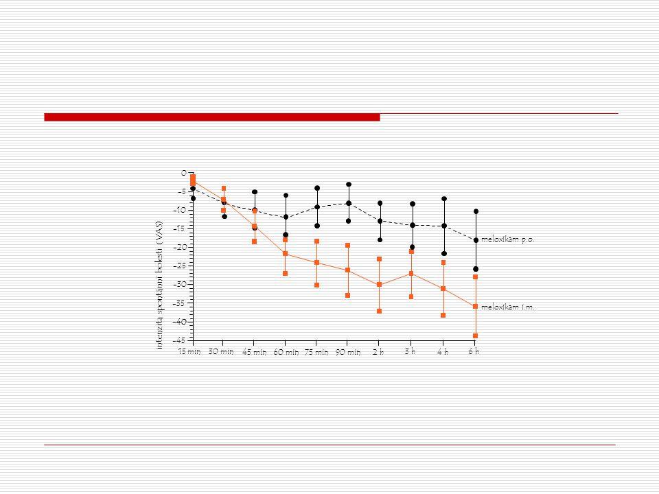 intenzita spontánní bolesti (VAS)