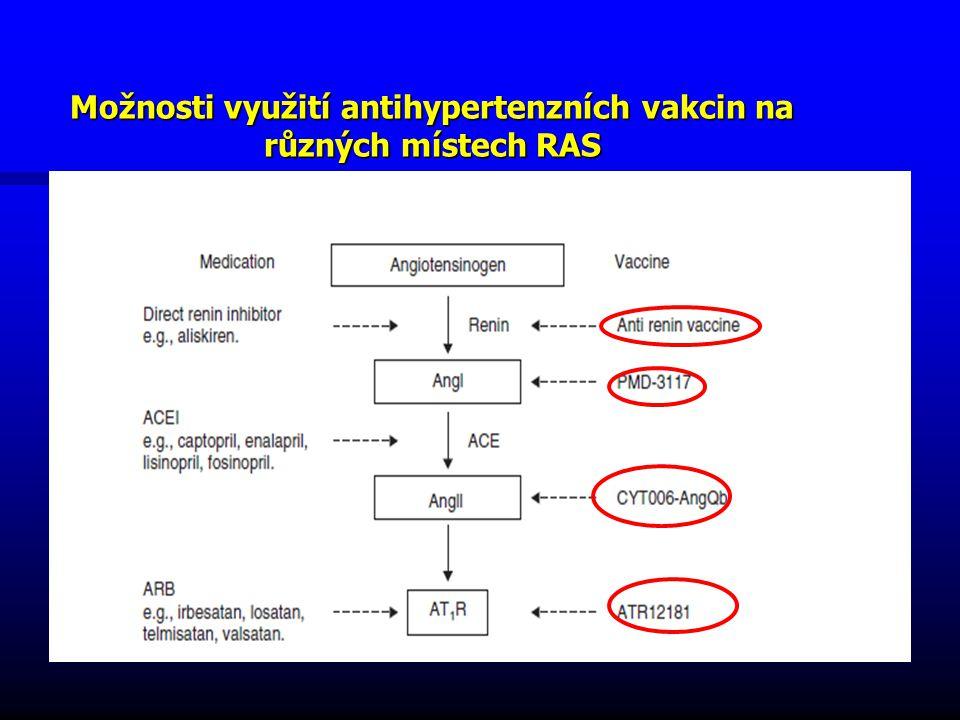 Možnosti využití antihypertenzních vakcin na různých místech RAS