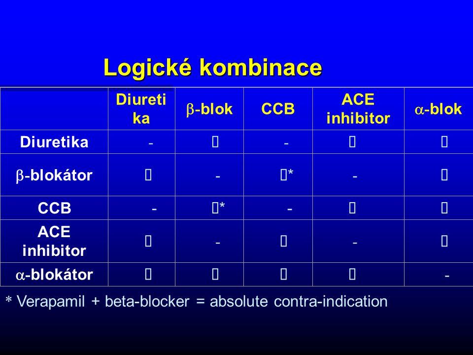 Logické kombinace Diuretika b-blok CCB ACE inhibitor a-blok - ü