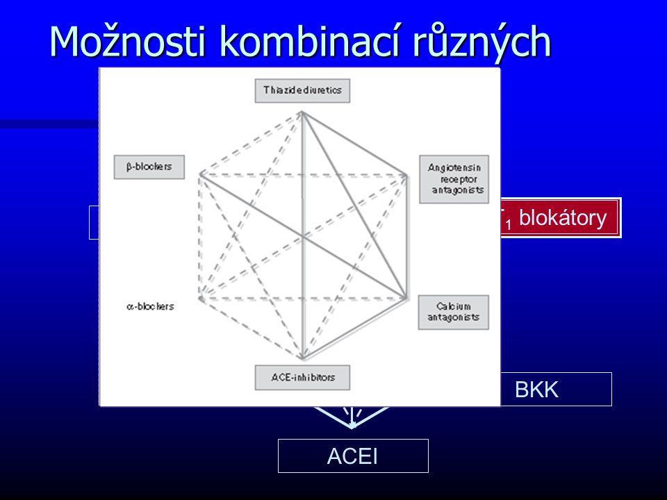 Možnosti kombinací různých tříd antihypertenziv