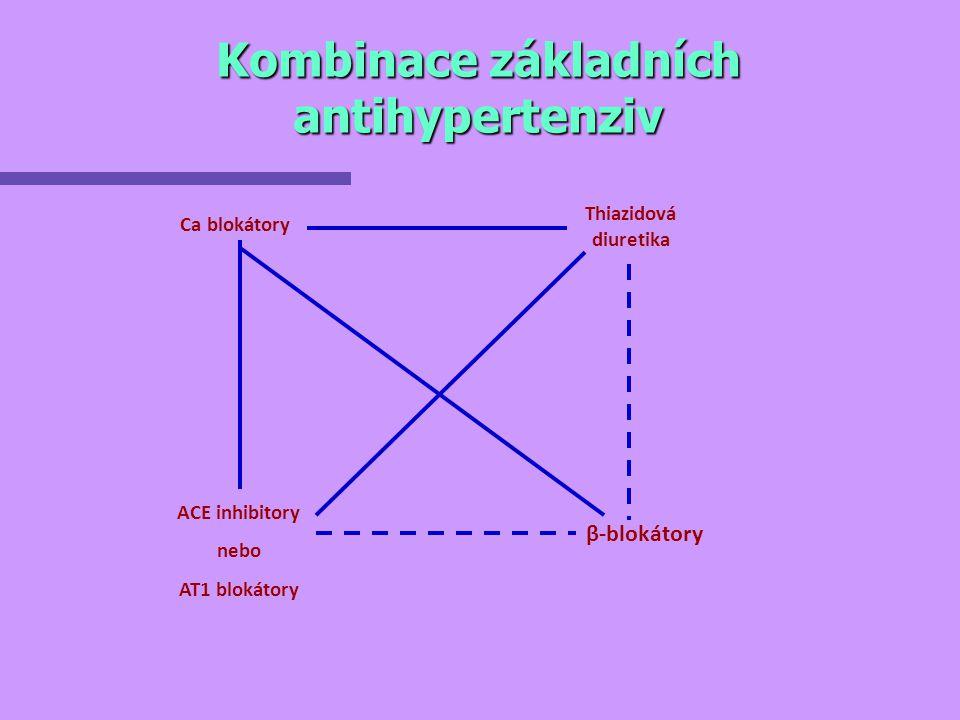 Kombinace základních antihypertenziv