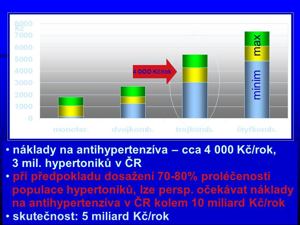 náklady na antihypertenzíva – cca 4 000 Kč/rok,