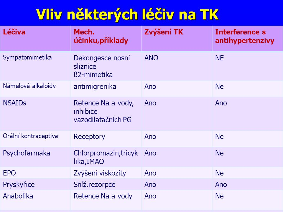 Vliv některých léčiv na TK