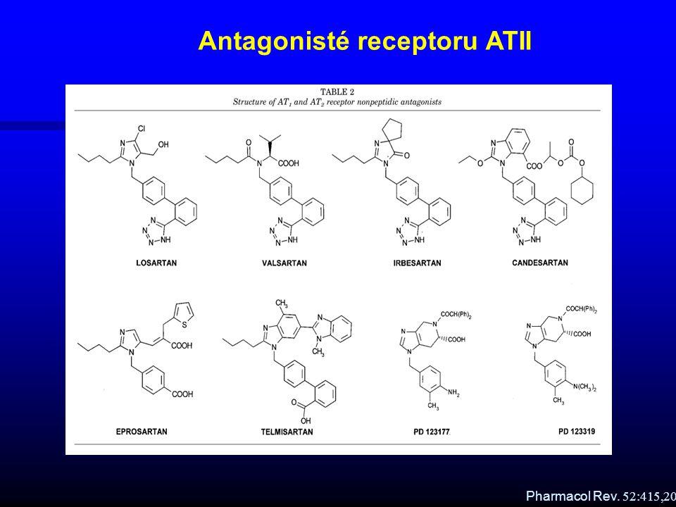 Antagonisté receptoru ATII