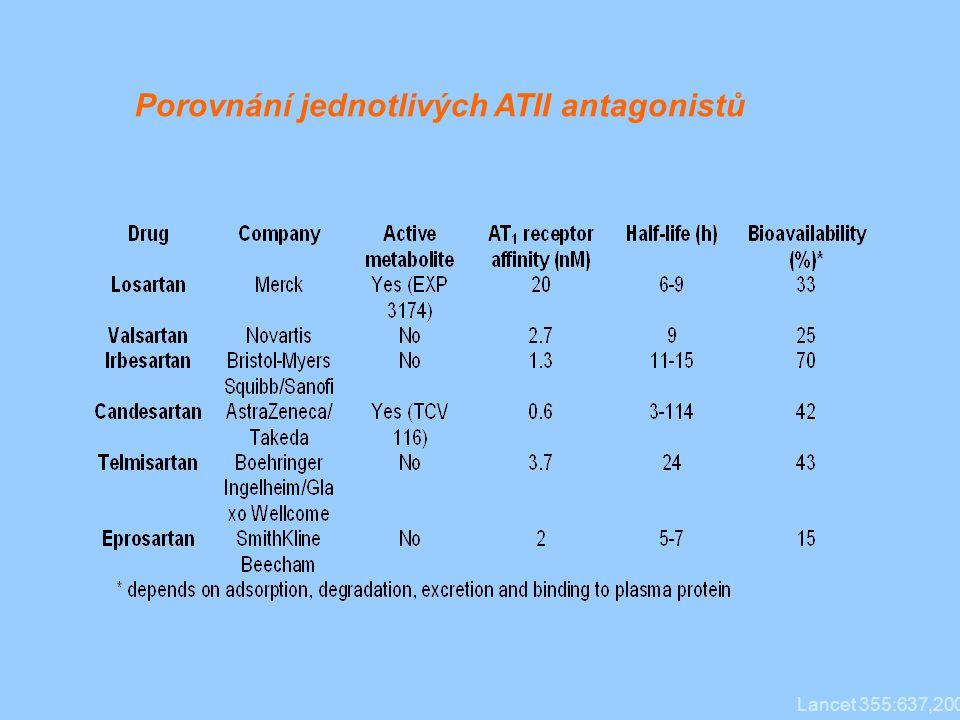 Porovnání jednotlivých ATII antagonistů