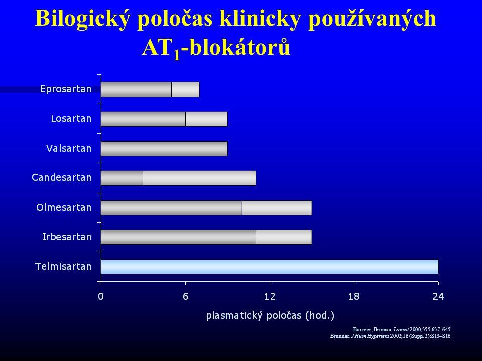 Bilogický poločas klinicky používaných AT1-blokátorů