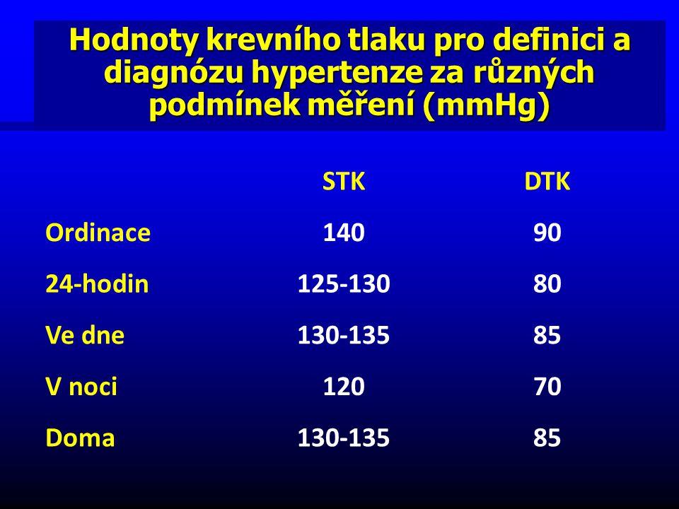 Hodnoty krevního tlaku pro definici a diagnózu hypertenze za různých podmínek měření (mmHg)