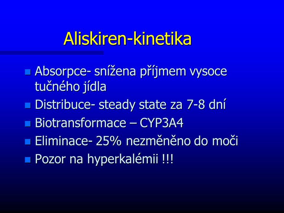 Aliskiren-kinetika Absorpce- snížena příjmem vysoce tučného jídla