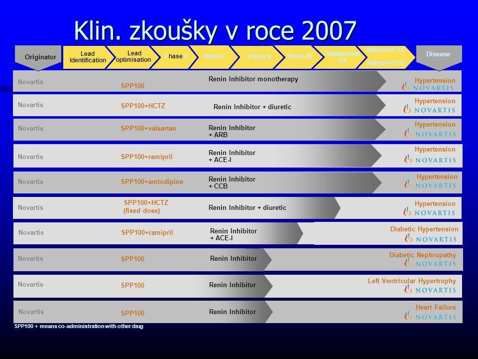 Klin. zkoušky v roce 2007 Originator Disease Novartis SPP100