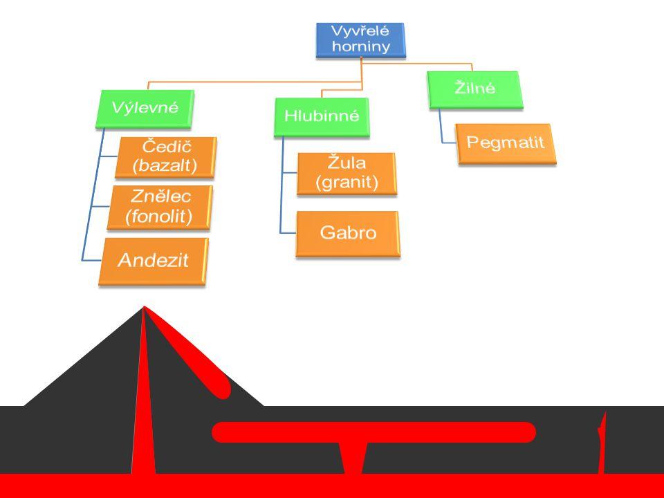 Vyvřelé horniny Hlubinné. Žula (granit) Gabro. Výlevné. Čedič (bazalt) Znělec (fonolit) Andezit.