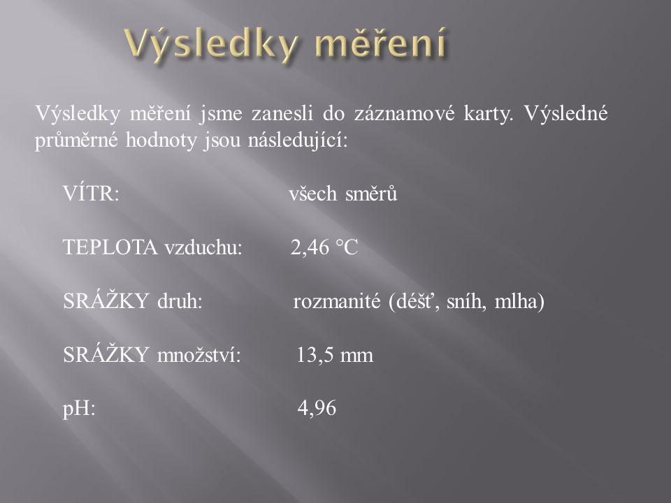 Výsledky měření Výsledky měření jsme zanesli do záznamové karty. Výsledné průměrné hodnoty jsou následující: