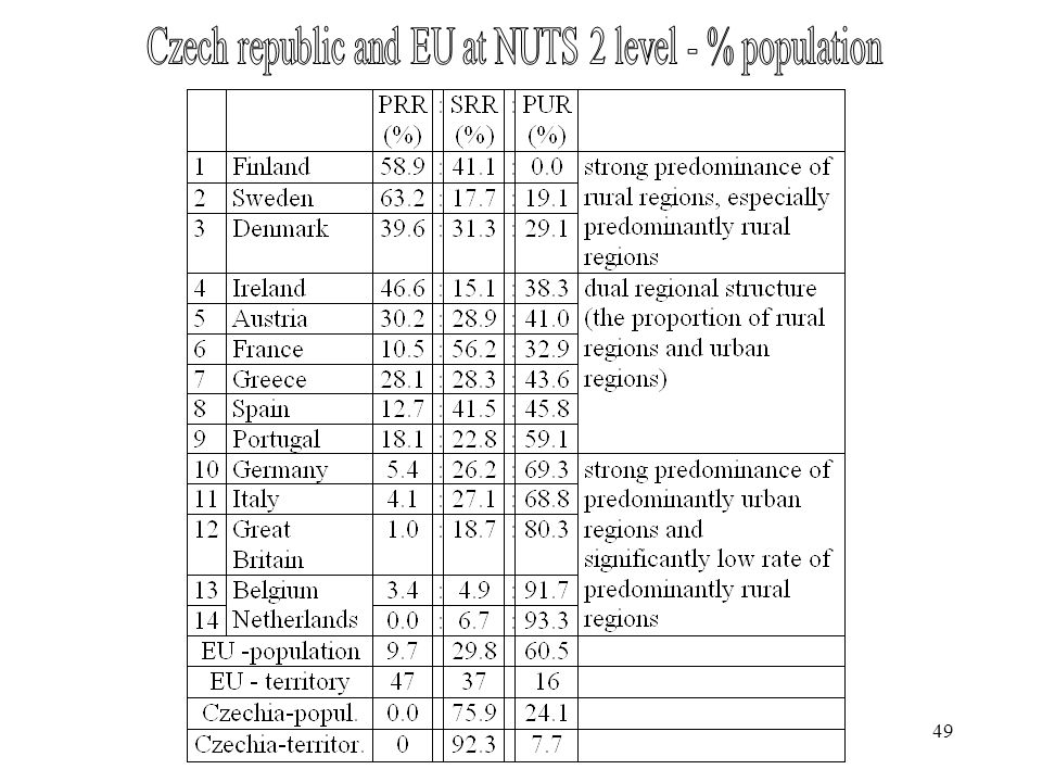 Czech republic and EU at NUTS 2 level - % population